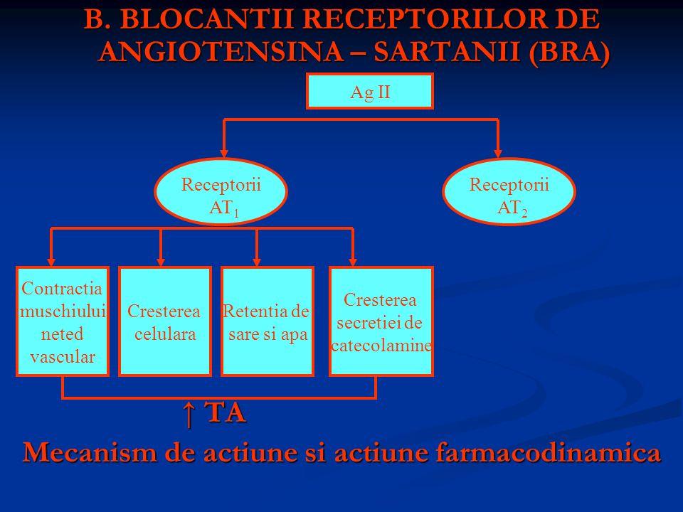 B. BLOCANTII RECEPTORILOR DE ANGIOTENSINA – SARTANII (BRA) TA TA Mecanism de actiune si actiune farmacodinamica Receptorii AT 1 Receptorii AT 2 Contra