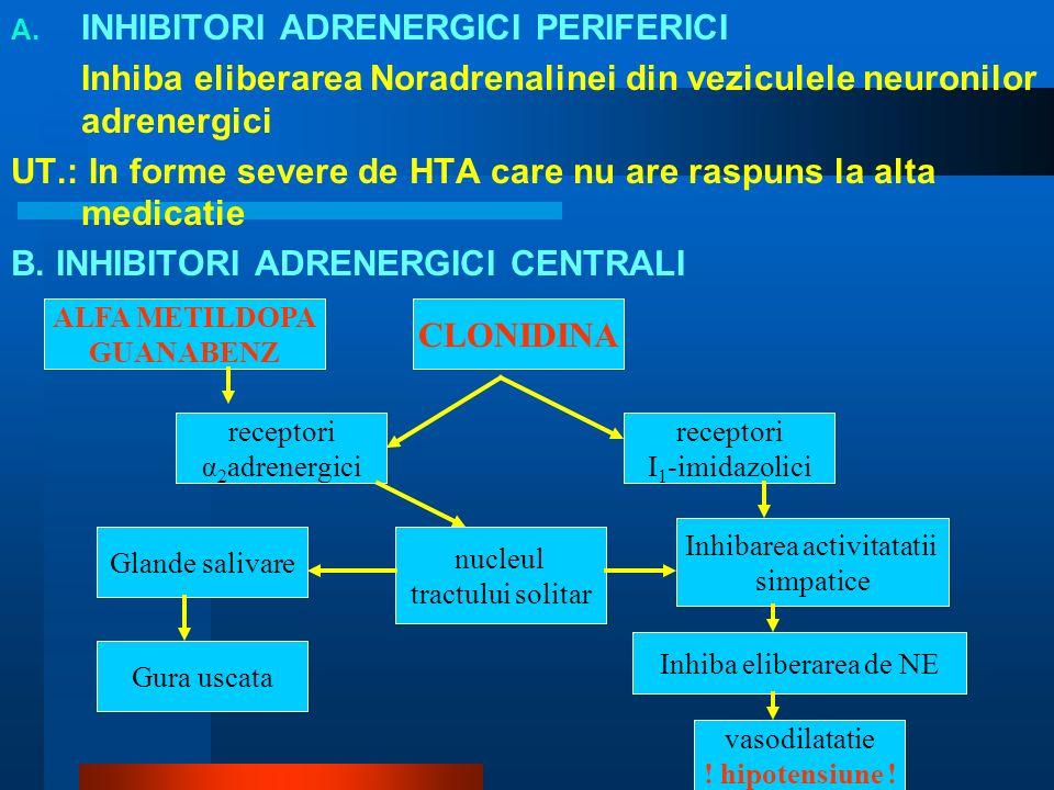 A. INHIBITORI ADRENERGICI PERIFERICI Inhiba eliberarea Noradrenalinei din veziculele neuronilor adrenergici UT.: In forme severe de HTA care nu are ra