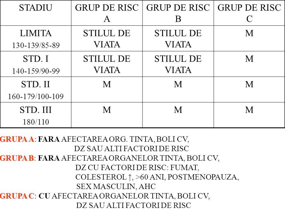 STADIUGRUP DE RISC A GRUP DE RISC B GRUP DE RISC C LIMITA 130-139/85-89 STILUL DE VIATA M STD. I 140-159/90-99 STILUL DE VIATA M STD. II 160-179/100-1