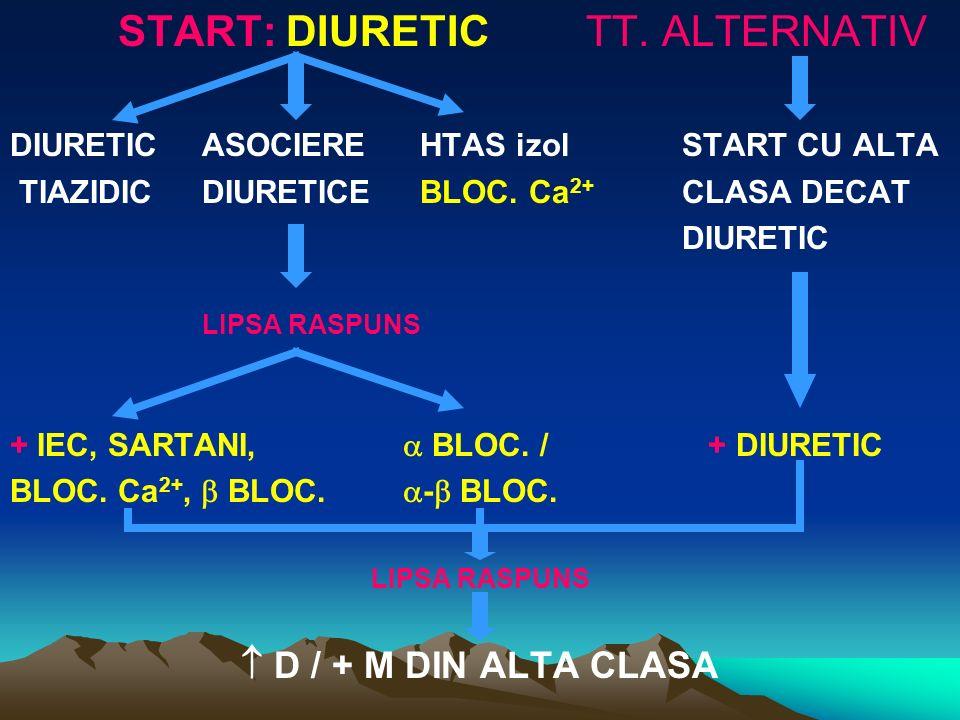 START: DIURETICTT. ALTERNATIV DIURETICASOCIERE HTAS izolSTART CU ALTA TIAZIDIC DIURETICE BLOC. Ca 2+ CLASA DECAT DIURETIC LIPSA RASPUNS + IEC, SARTANI