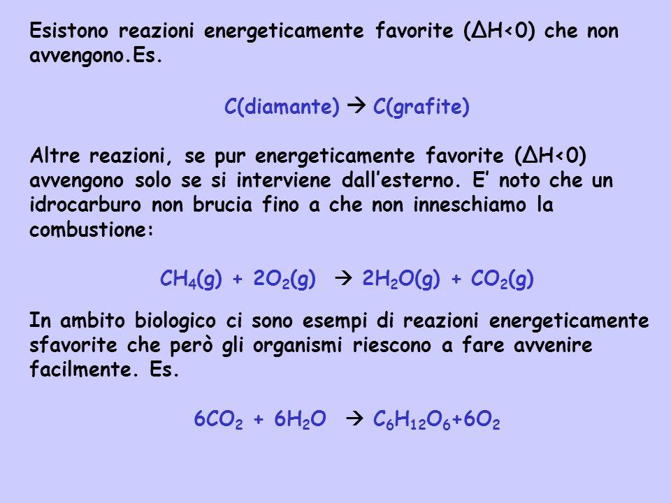 Esistono reazioni energeticamente favorite (ΔH<0) che non avvengono.Es. C(diamante) C(grafite) Altre reazioni, se pur energeticamente favorite (ΔH<0)