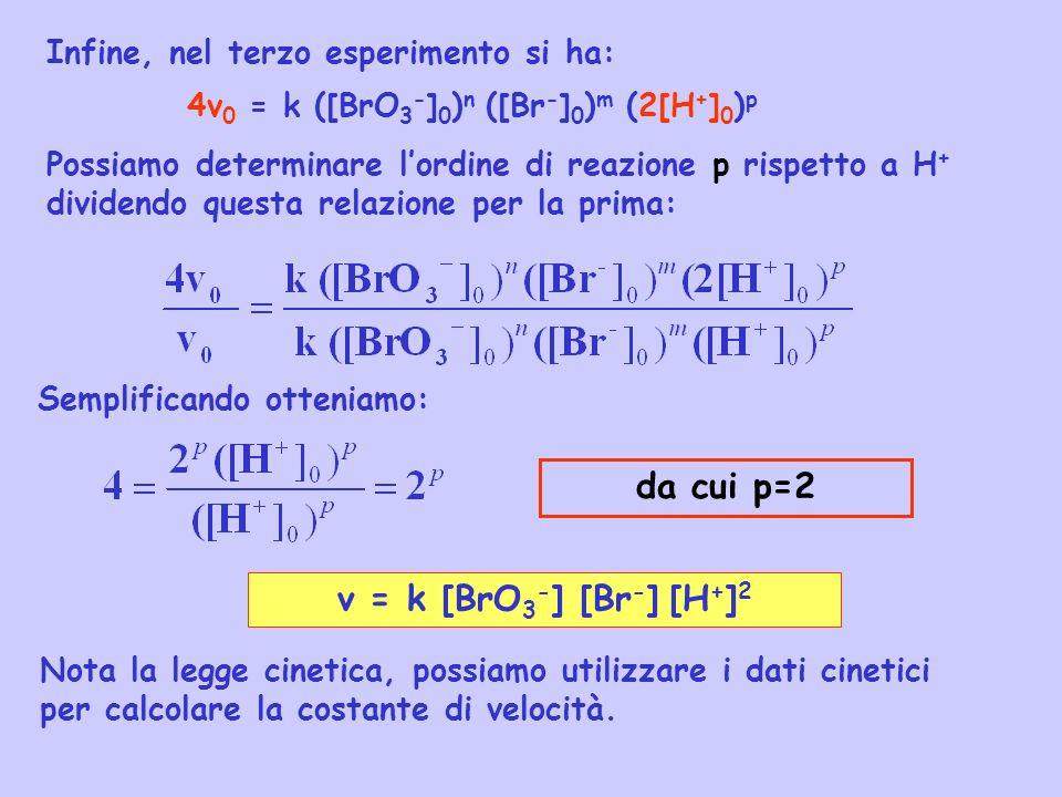 Infine, nel terzo esperimento si ha: 4v 0 = k ([BrO 3 - ] 0 ) n ([Br - ] 0 ) m (2[H + ] 0 ) p Possiamo determinare lordine di reazione p rispetto a H