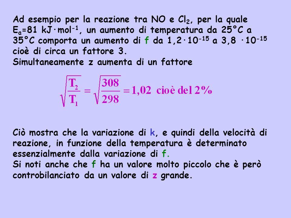 Ad esempio per la reazione tra NO e Cl 2, per la quale E a =81 kJ·mol -1, un aumento di temperatura da 25°C a 35°C comporta un aumento di f da 1,2·10