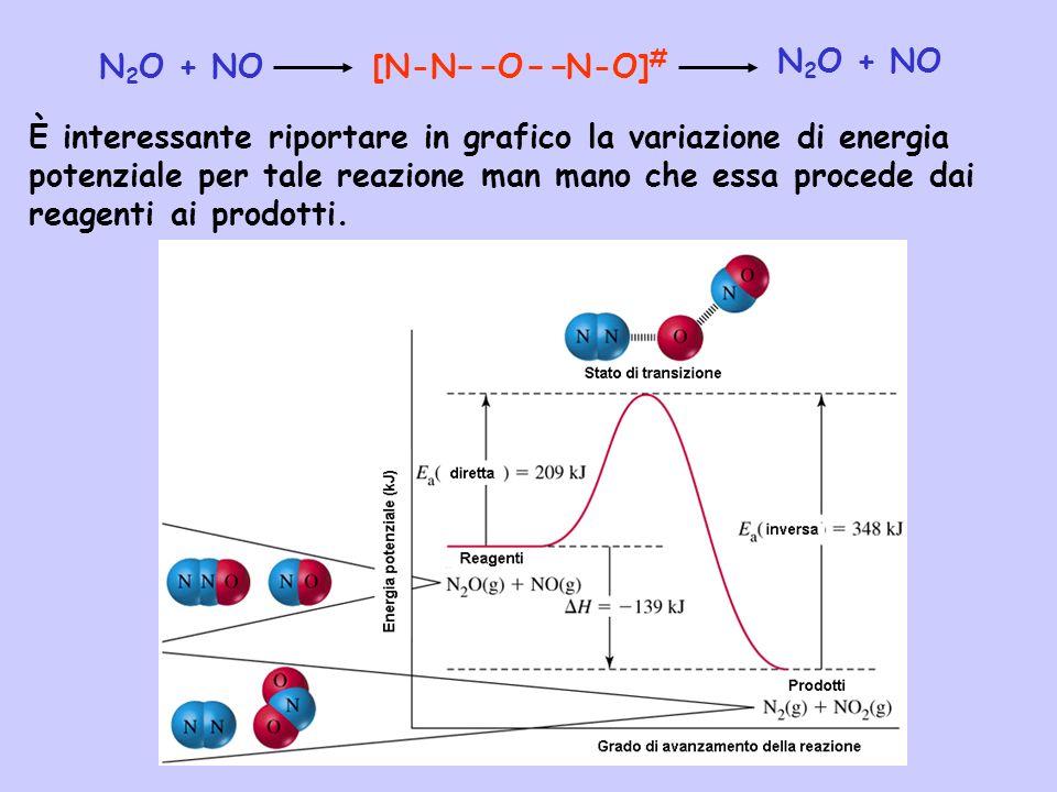 N 2 O + NO [N-N O N-O] # È interessante riportare in grafico la variazione di energia potenziale per tale reazione man mano che essa procede dai reage