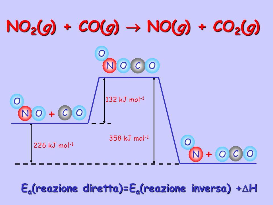 NO 2 (g) + CO(g) NO(g) + CO 2 (g) 226 kJ mol -1 132 kJ mol -1 358 kJ mol -1 N O CO + O N O CO O N O CO + O E a (reazione diretta)=E a (reazione invers
