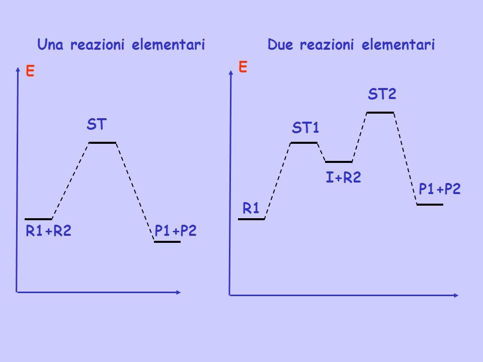 ST Due reazioni elementari R1+R2P1+P2 ST1 P1+P2 ST2 I+R2 R1 E E Una reazioni elementari