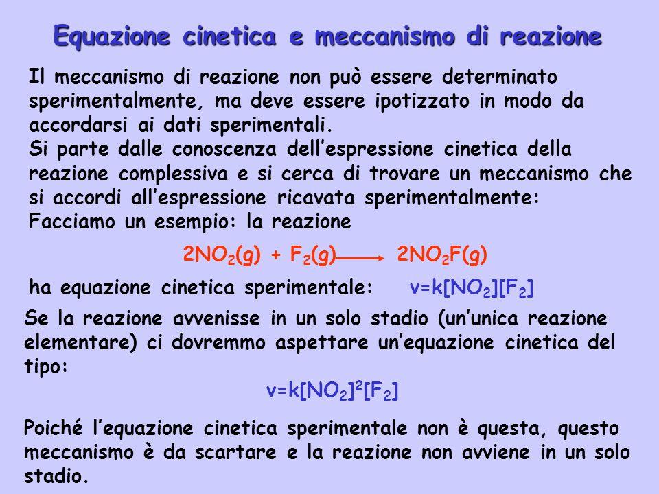 Il meccanismo di reazione non può essere determinato sperimentalmente, ma deve essere ipotizzato in modo da accordarsi ai dati sperimentali. Si parte
