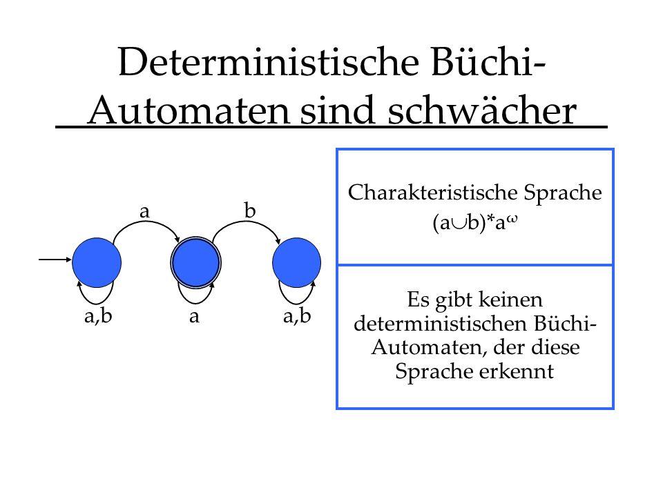 Deterministische Büchi- Automaten sind schwächer Charakteristische Sprache (a b)*a ω Es gibt keinen deterministischen Büchi- Automaten, der diese Sprache erkennt a,b a a b