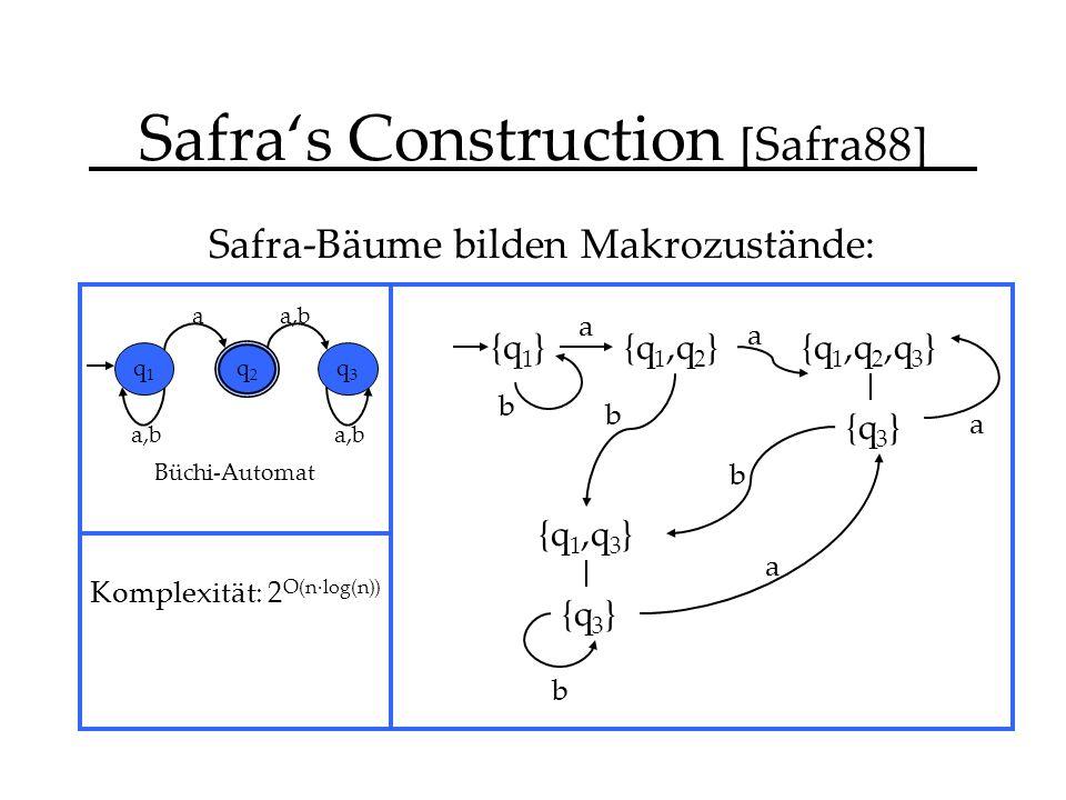 Safras Construction [Safra88] Safra-Bäume bilden Makrozustände: {q 1 } a,b a q1q1 q2q2 q3q3 Büchi-Automat {q 1,q 2 }{q 1,q 2,q 3 } {q 3 } {q 1,q 3 } {q 3 } a b b b b a a a Komplexität: 2 O(n·log(n))