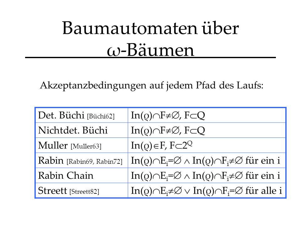 Baumautomaten über ω-Bäumen Akzeptanzbedingungen auf jedem Pfad des Laufs: Det.