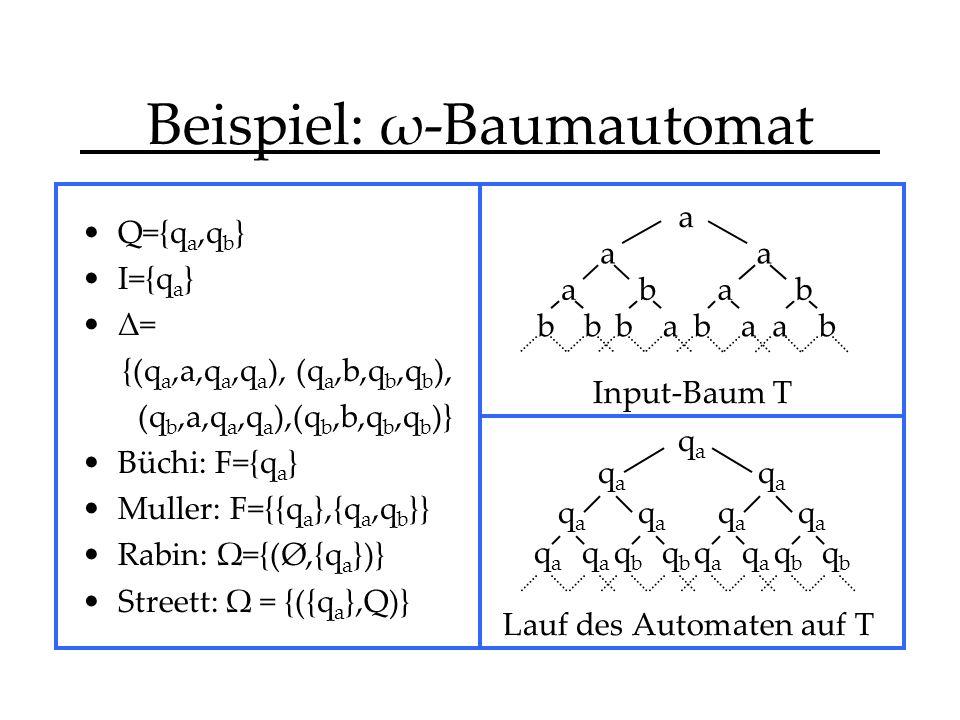 Beispiel: ω-Baumautomat Q={q a,q b } I={q a } Δ= {(q a,a,q a,q a ), (q a,b,q b,q b ), (q b,a,q a,q a ),(q b,b,q b,q b )} Büchi: F={q a } Muller: F={{q a },{q a,q b }} Rabin: Ω={(Ø,{q a })} Streett: Ω = {({q a },Q)} a b a a a a b bbbbba a a qaqa qaqa qaqa qaqa qaqa qaqa qaqa qaqa qaqa qaqa qaqa qbqb qbqb qbqb qbqb Input-Baum T Lauf des Automaten auf T