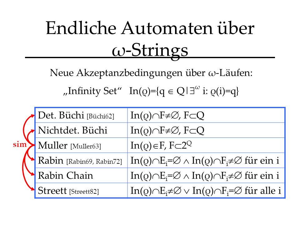 Endliche Automaten über ω-Strings Det. Büchi [Büchi62] In(ρ) F, F Q Nichtdet.