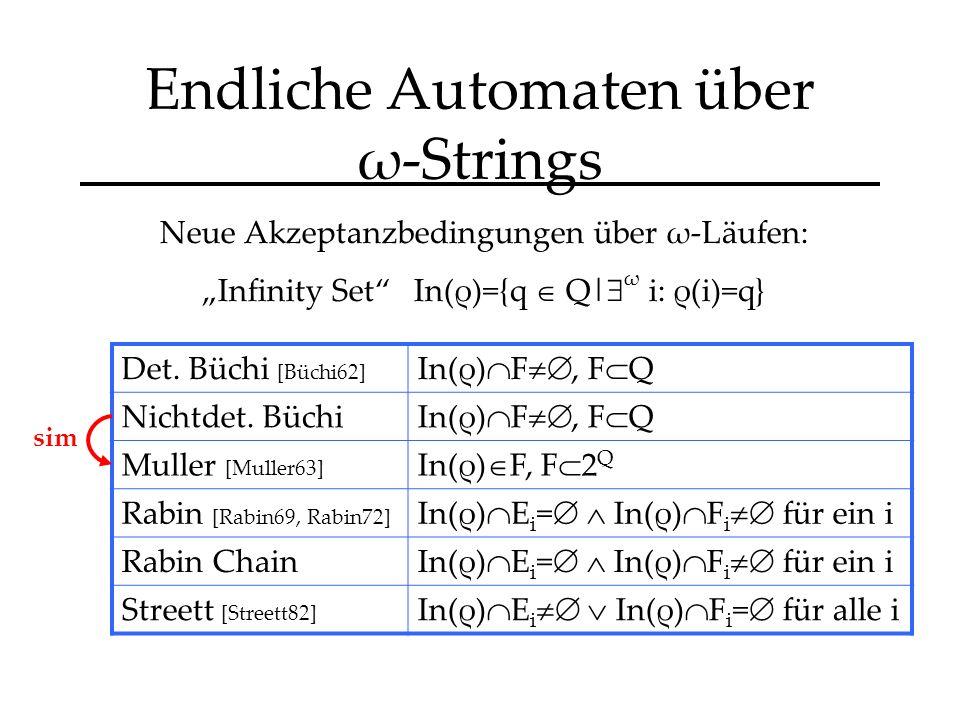 Endliche Automaten über ω-Strings Neue Akzeptanzbedingungen über ω-Läufen: Infinity Set In(ρ)={q Q| ω i: ρ(i)=q} Det.