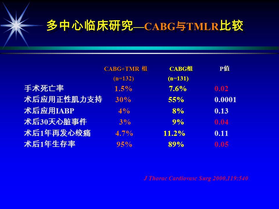 TMLR 1 TMR (91 ) (101 ) P 2 72% 13%<0.001 (SF-36) 38% 6%<0.001 20% 27%=0.002 2% 69%<0.001 3% 1 85% 79%=0.50 Frazier et al. N Engl J Med 1999