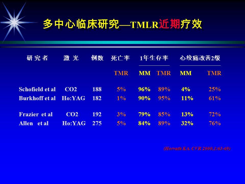 CABG TMLR CABG+TMR CABG P CABG+TMR CABG P (n=132) (n=131) (n=132) (n=131) 1.5% 7.6% 0.02 30% 55% 0.0001 IABP 4% 8% 0.13 30 3% 9% 0.04 1 4.7% 11.2% 0.11 1 95% 89% 0.05 J Thorac Cardiovasc Surg 2000,119:540