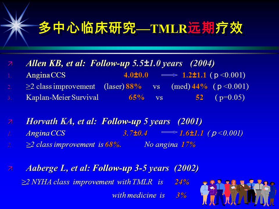 TMLR 1 2 TMR MM TMR MM TMR Schofield et al CO21885% 96% 89% 4% 25% Burkhoff et al Ho:YAG1821% 90% 95% 11% 61% Frazier et al CO21923% 79% 85% 13% 72% Allen et al Ho:YAG2755% 84% 89% 32% 76% (Horvath KA.