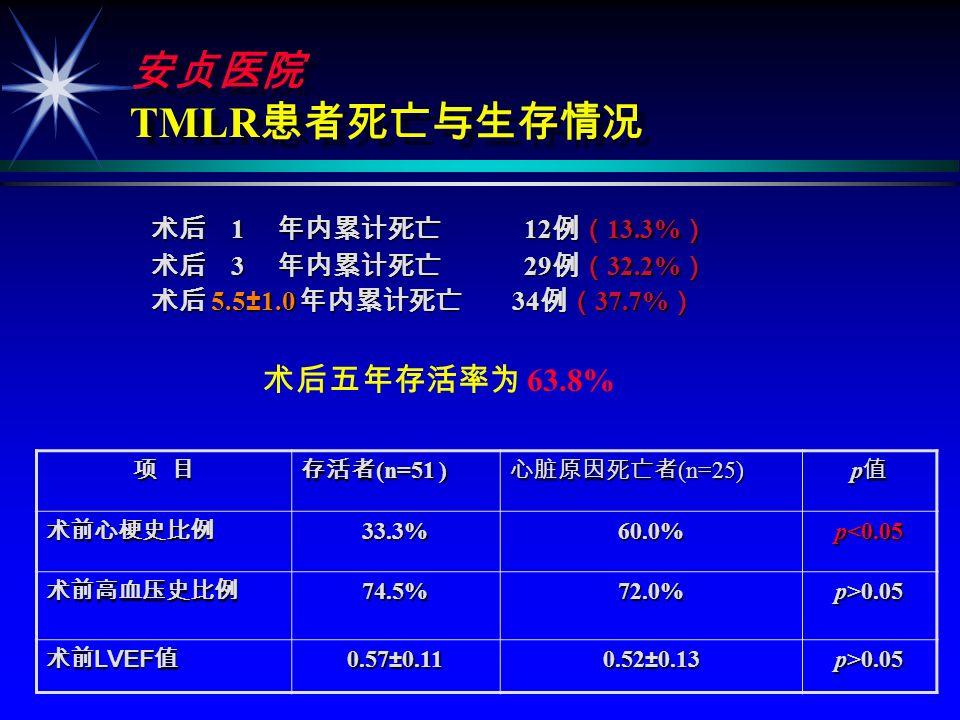 94 TMLR 5 94 TMLR 5 5.5±1.0 5.5±1.0 1 69% 1 69% 2 45% 2 45% 25% 25% 6% 6%