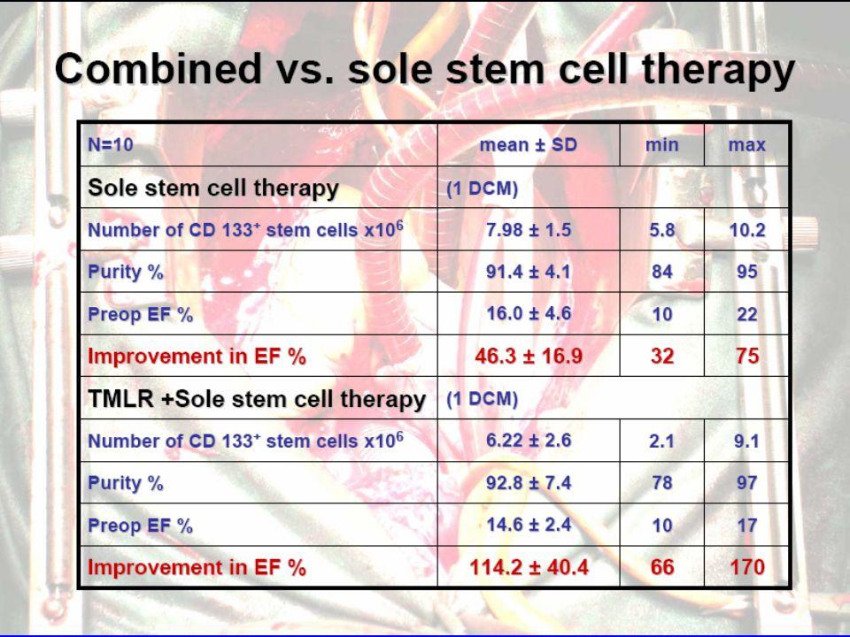 TMLR+Stem Cells