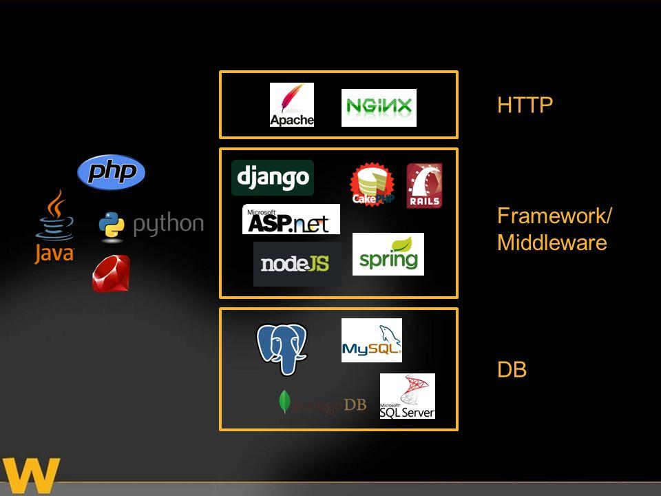HTTP Framework/ Middleware DB