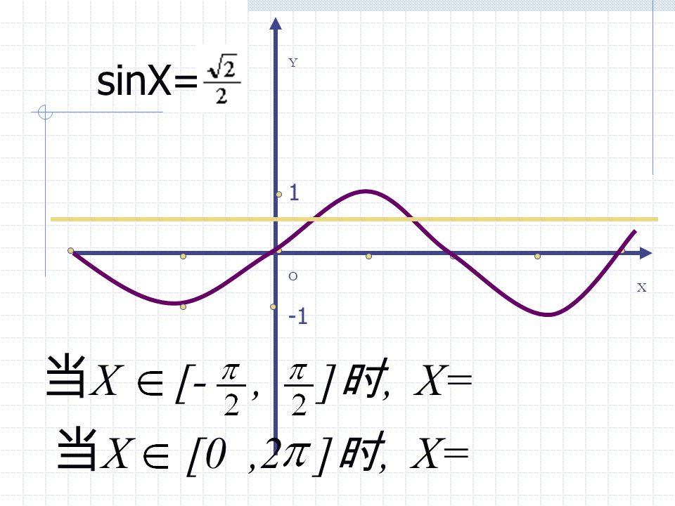 2 y =cos x, x [0, π ] y= arccosx x [- 1,1]