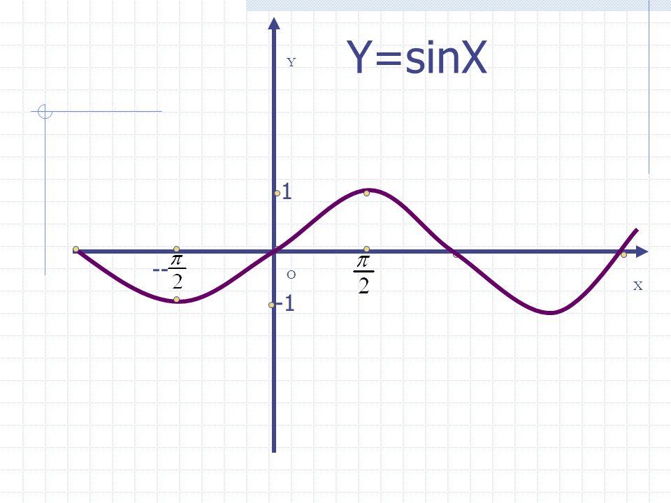 X Y O - Y=sinX 1 - 1 1