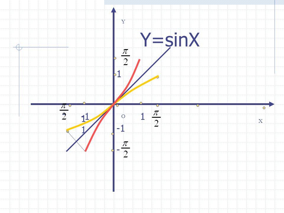 y =sin x y =arcsin x,x [-1,1]
