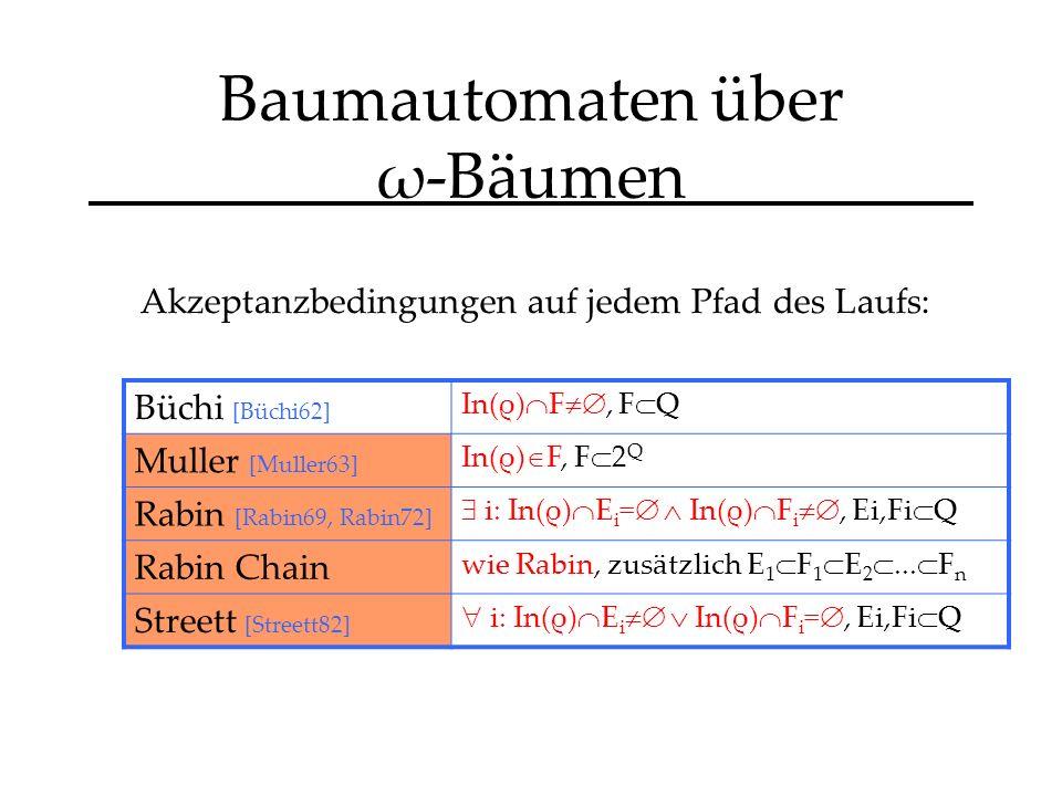 Baumautomaten über ω-Bäumen Akzeptanzbedingungen auf jedem Pfad des Laufs: Büchi [Büchi62] In(ρ) F, F Q Muller [Muller63] In(ρ) F, F 2 Q Rabin [Rabin69, Rabin72] i: In(ρ) E i = In(ρ) F i, Ei,Fi Q Rabin Chain wie Rabin, zusätzlich E 1 F 1 E 2...
