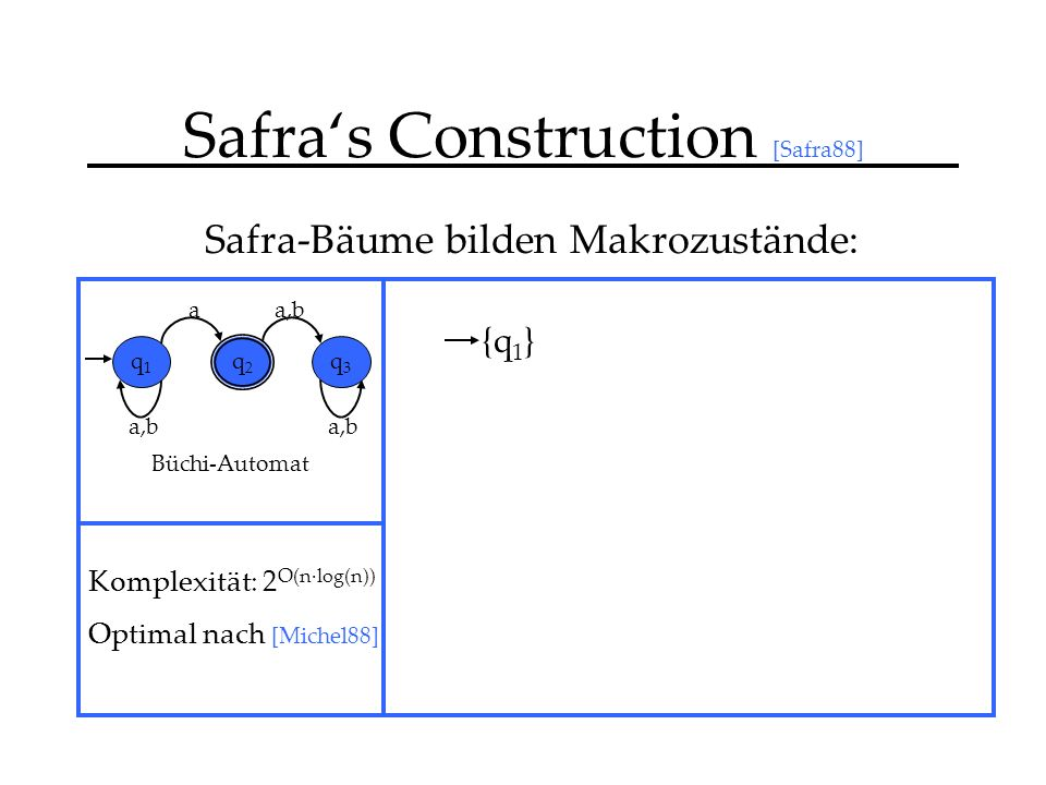 Safras Construction [Safra88] Safra-Bäume bilden Makrozustände: {q 1 } a,b a q1q1 q2q2 q3q3 Büchi-Automat Komplexität: 2 O(n·log(n)) Optimal nach [Michel88]
