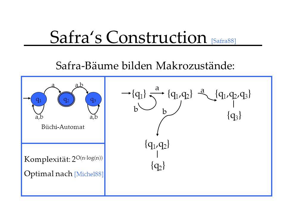 Safras Construction [Safra88] Safra-Bäume bilden Makrozustände: {q 1 } a,b a q1q1 q2q2 q3q3 Büchi-Automat {q 1,q 2 }{q 1,q 2,q 3 } {q 3 } {q 1,q 2 } {q 2 } a b b a Komplexität: 2 O(n·log(n)) Optimal nach [Michel88]