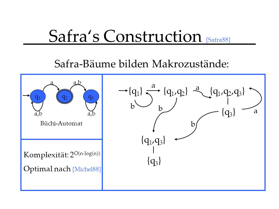 Safras Construction [Safra88] Safra-Bäume bilden Makrozustände: {q 1 } a,b a q1q1 q2q2 q3q3 Büchi-Automat {q 1,q 2 }{q 1,q 2,q 3 } {q 3 } {q 1,q 3 } {q 3 } a b b b a a Komplexität: 2 O(n·log(n)) Optimal nach [Michel88]