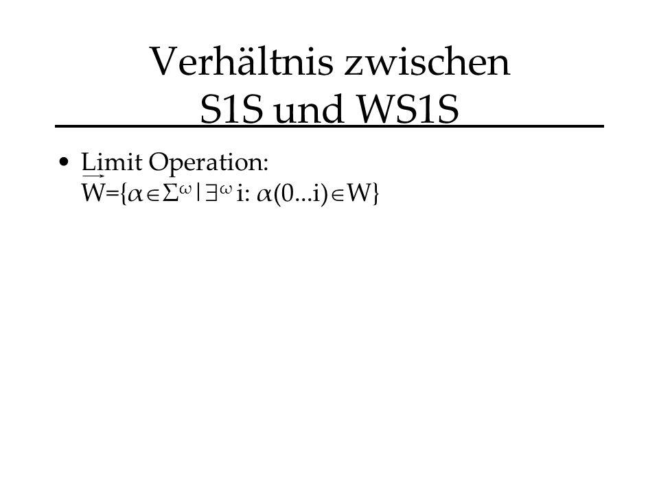 Verhältnis zwischen S1S und WS1S Limit Operation: W={α Σ ω | ω i: α(0...i) W}