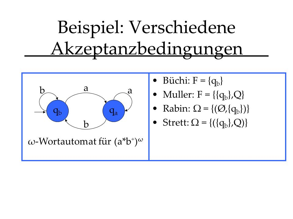 Büchi: F = {q b } Muller: F = {{q b },Q} Rabin: Ω = {(Ø,{q b })} Strett: Ω = {({q b },Q)} Beispiel: Verschiedene Akzeptanzbedingungen b a a b ω-Wortautomat für (a*b + ) ω qbqb qaqa