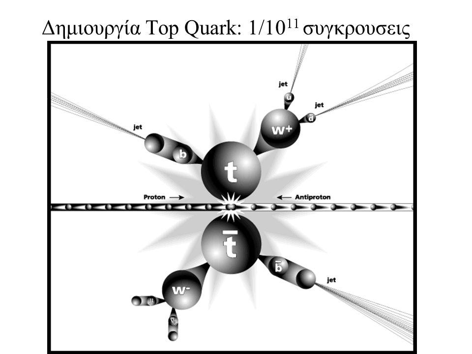 Δημιουργία Top Quark: 1/10 11 συγκρουσεις