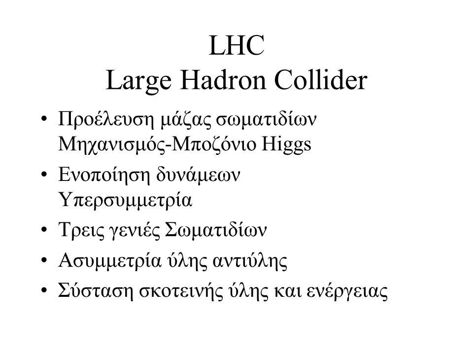 LHC Large Hadron Collider Προέλευση μάζας σωματιδίων Μηχανισμός-Μποζόνιο Higgs Eνοποίηση δυνάμεων Υπερσυμμετρία Τρεις γενιές Σωματιδίων Ασυμμετρία ύλη