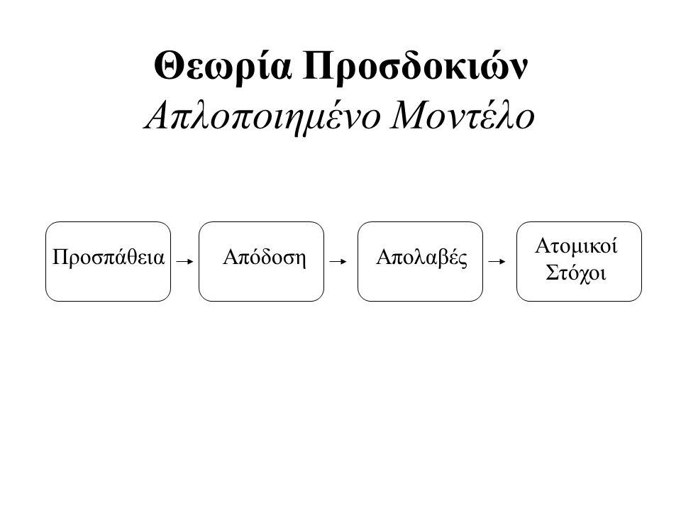 Θεωρία Προσδοκιών Απλοποιημένο Μοντέλο ΠροσπάθειαΑπόδοσηΑπολαβές Ατομικοί Στόχοι