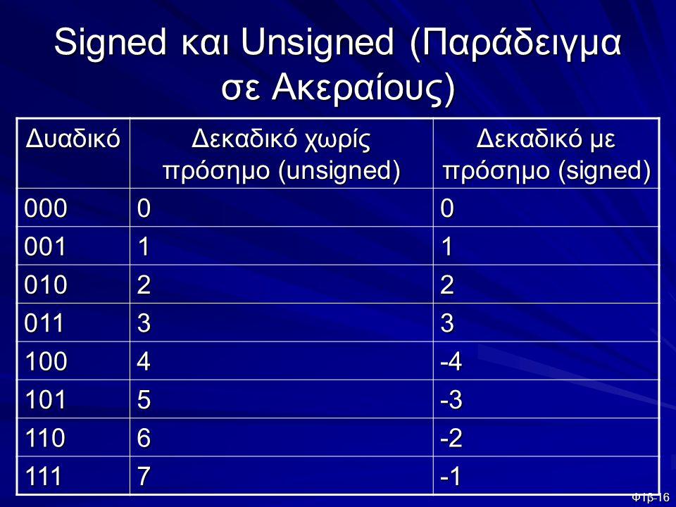 Φ1β-16 Signed και Unsigned (Παράδειγμα σε Ακεραίους) Δυαδικό Δεκαδικό χωρίς πρόσημο (unsigned) Δεκαδικό με πρόσημο (signed) 00000 00111 01022 01133 10