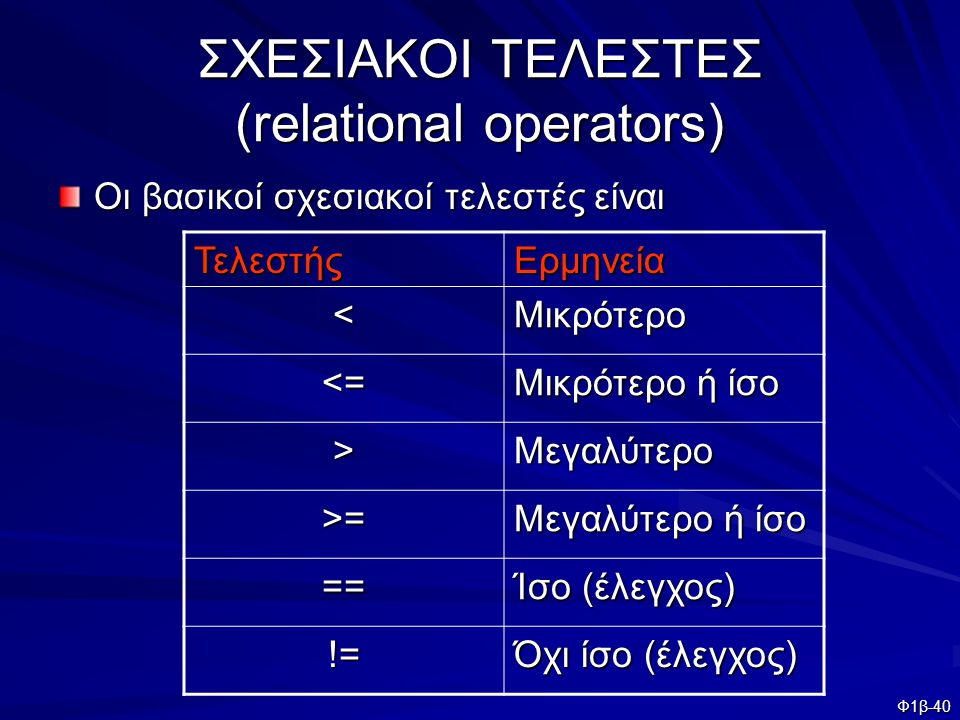 Φ1β-40 ΣΧΕΣΙΑΚΟΙ ΤΕΛΕΣΤΕΣ (relational operators) Οι βασικοί σχεσιακοί τελεστές είναι ΤελεστήςΕρμηνεία <Μικρότερο <= Μικρότερο ή ίσο >Μεγαλύτερο >= Μεγ