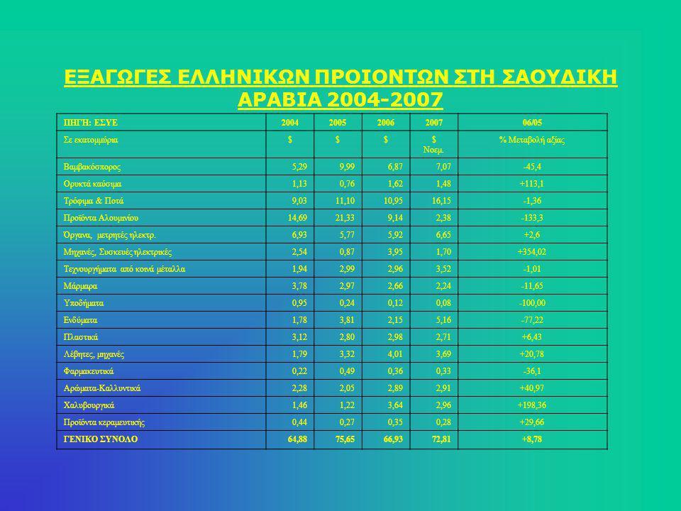 Εξέλιξη ελληνικών εξαγωγών 2003-2007