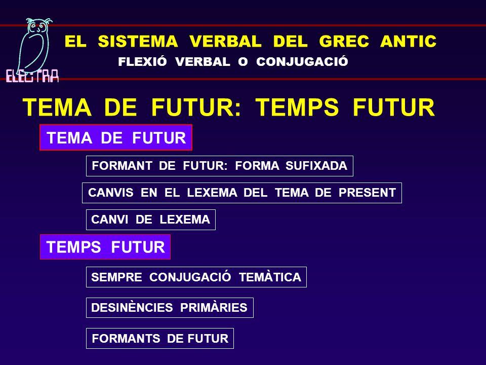 EL SISTEMA VERBAL DEL GREC ANTIC FLEXIÓ VERBAL O CONJUGACIÓ TEMA DE FUTUR: TEMPS FUTUR TEMA DE FUTUR FORMANTS DE FUTUR SEMPRE CONJUGACIÓ TEMÀTICA DESINÈNCIES PRIMÀRIES FORMANT DE FUTUR: FORMA SUFIXADA CANVIS EN EL LEXEMA DEL TEMA DE PRESENT CANVI DE LEXEMA TEMPS FUTUR