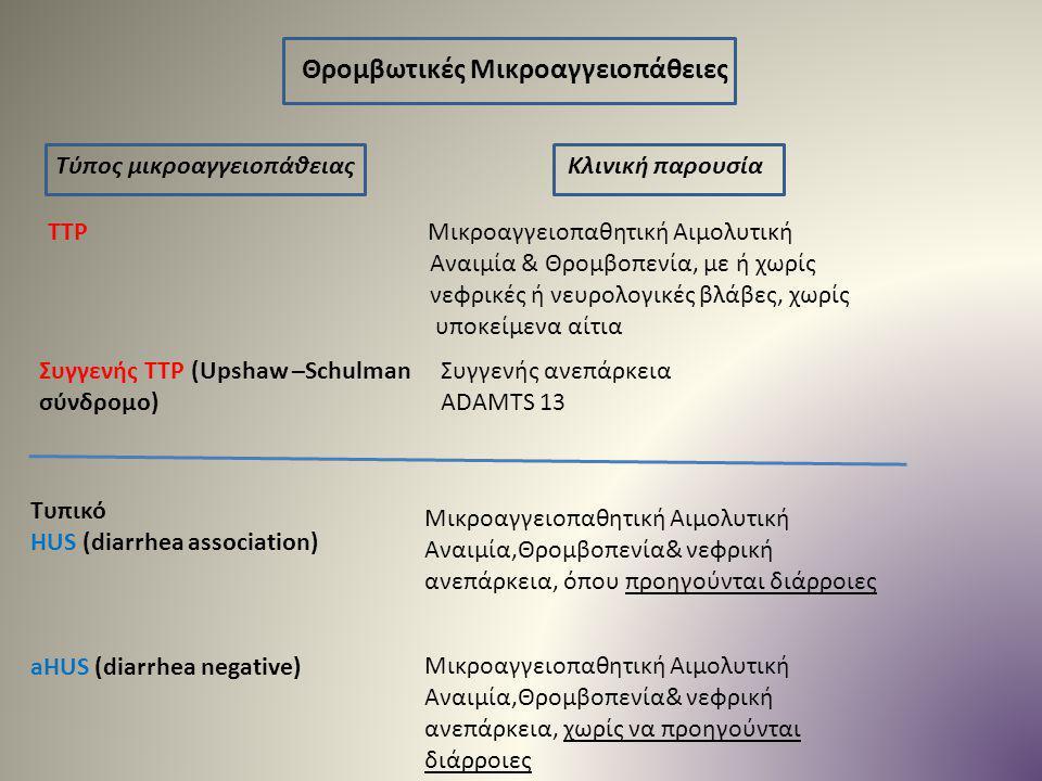 Θρομβωτικές Μικροαγγειοπάθειες Τύπος μικροαγγειοπάθειας Κλινική παρουσία TTP Μικροαγγειοπαθητική Αιμολυτική Αναιμία & Θρομβοπενία, με ή χωρίς νεφρικές