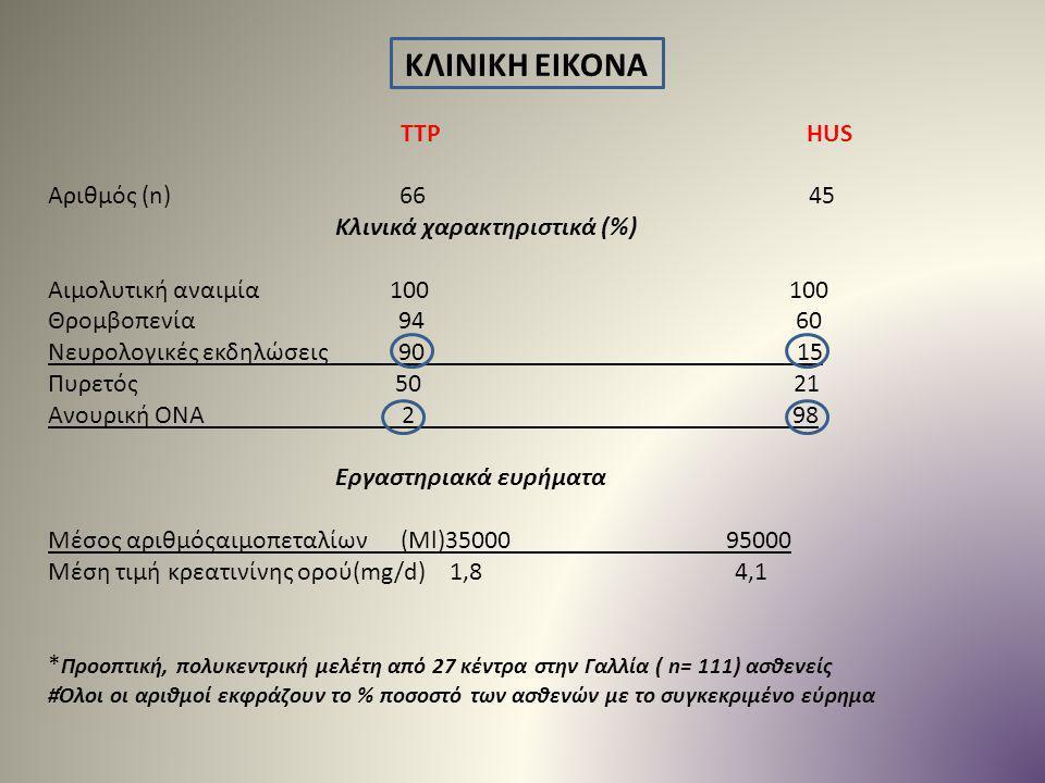 ΚΛΙΝΙΚΗ ΕΙΚΟΝΑ TTP HUS Αριθμός (n) 66 45 Κλινικά χαρακτηριστικά (%) Αιμολυτική αναιμία 100 100 Θρομβοπενία 94 60 Νευρολογικές εκδηλώσεις 90 15 Πυρετός