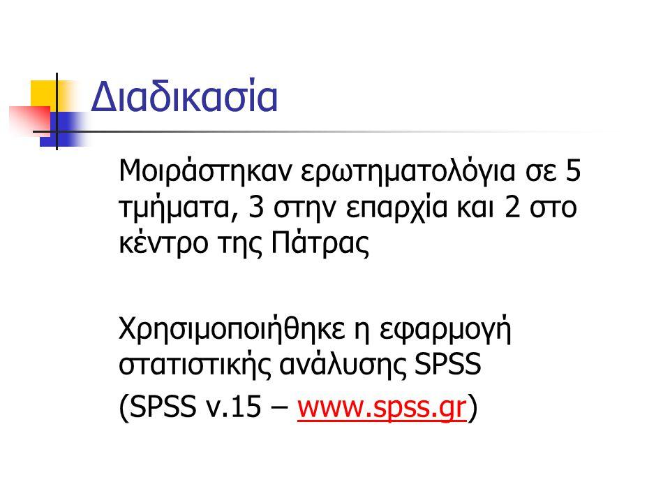 Διαδικασία Μοιράστηκαν ερωτηματολόγια σε 5 τμήματα, 3 στην επαρχία και 2 στο κέντρο της Πάτρας Χρησιμοποιήθηκε η εφαρμογή στατιστικής ανάλυσης SPSS (S