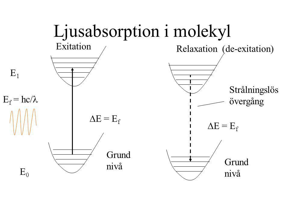 Ljusabsorption i molekyl E f = hc/  E = E f E1E1 E0E0 Grund nivå Exitation Relaxation(de-exitation)  E = E f Grund nivå Strålningslös övergång
