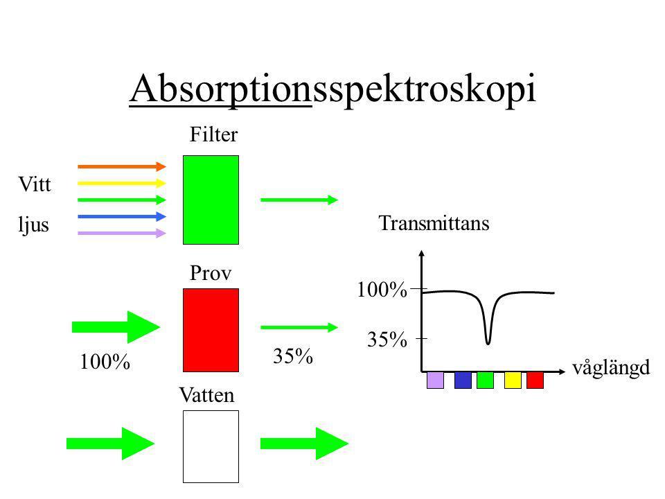 Absorptionsspektroskopi Filter Prov 100% 35% Vatten Vitt ljus 100% 35% Transmittans våglängd