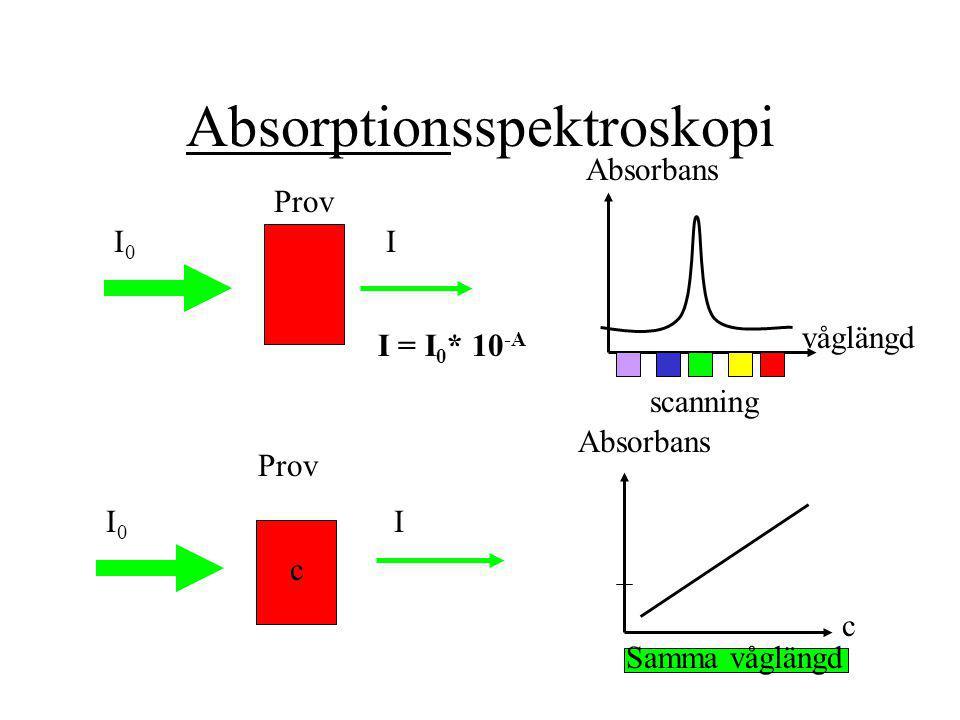 Absorptionsspektroskopi Prov Absorbans I0I0 I I = I 0 * 10 -A I0I0 I våglängd c Absorbans c Samma våglängd scanning