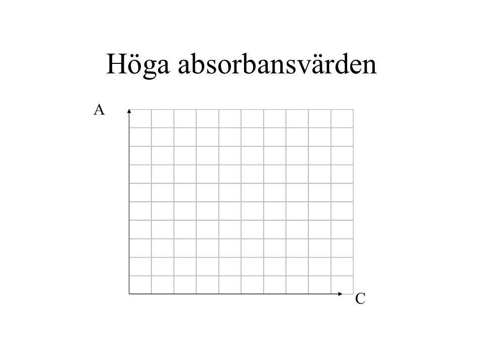Höga absorbansvärden C A