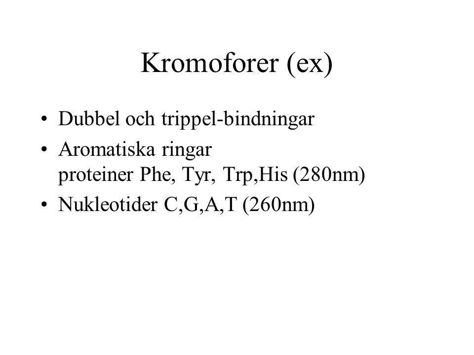 Kromoforer (ex) Dubbel och trippel-bindningar Aromatiska ringar proteiner Phe, Tyr, Trp,His (280nm) Nukleotider C,G,A,T (260nm)