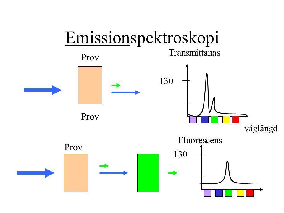 Emissionspektroskopi Prov 130 Transmittanas våglängd Prov 130 Fluorescens