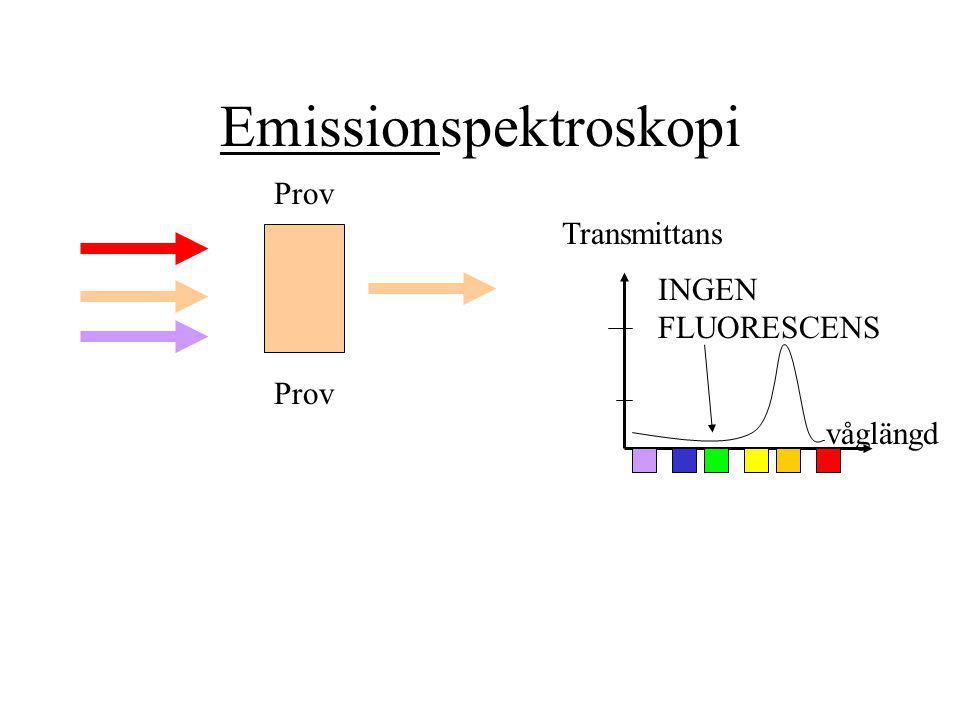 Emissionspektroskopi Prov Transmittans våglängd INGEN FLUORESCENS
