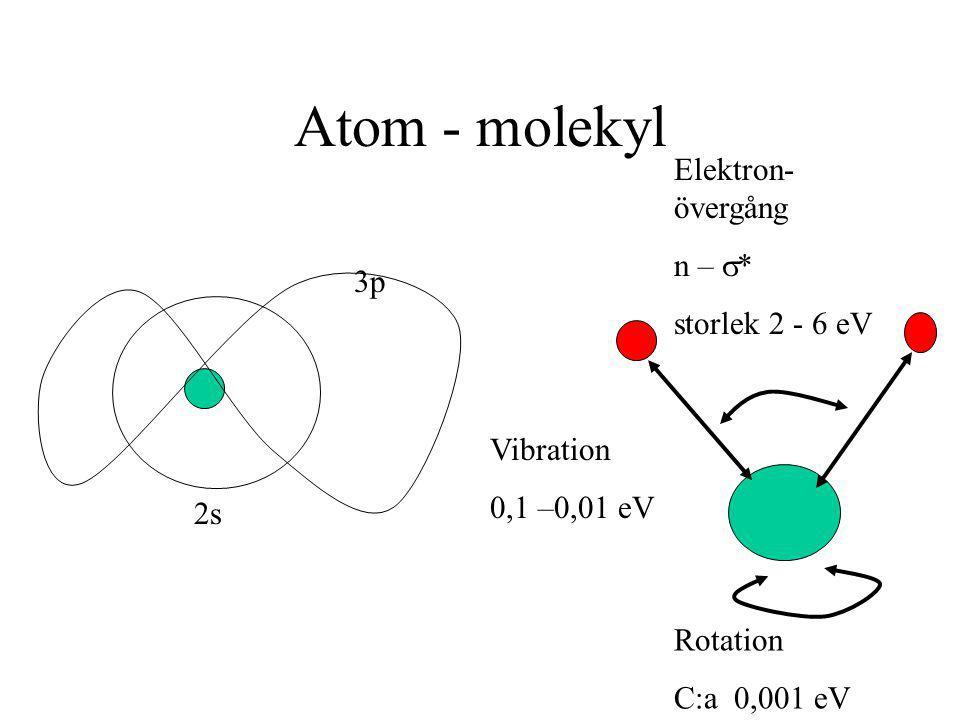 Atom - molekyl 2s 3p Elektron- övergång n –  * storlek 2 - 6 eV Vibration 0,1 –0,01 eV Rotation C:a 0,001 eV